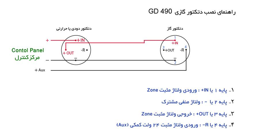آموزش نصب دتکتور مولتی گاز و حرارت